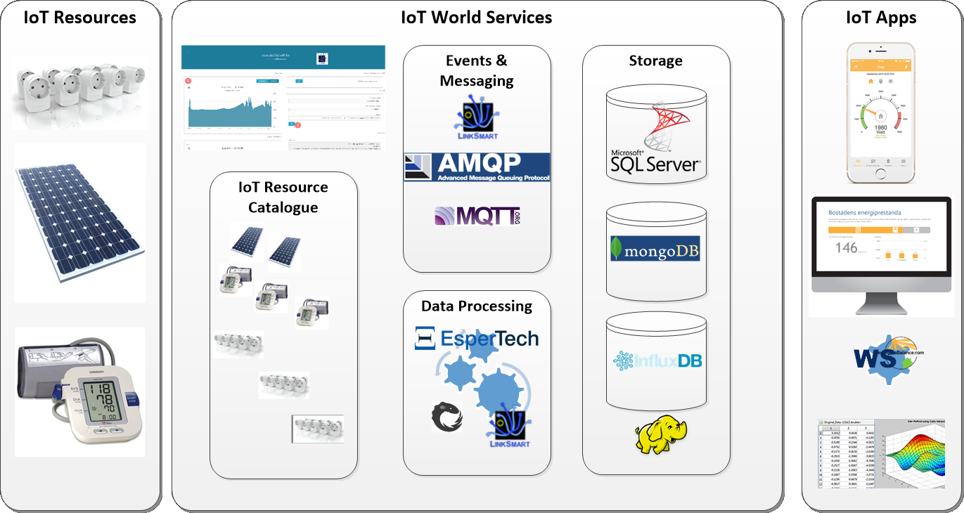 IoT World Services Overview